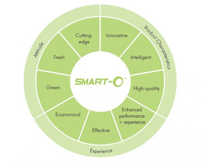 smart o brand about chart